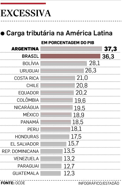 Carga Tributaria na America Latina